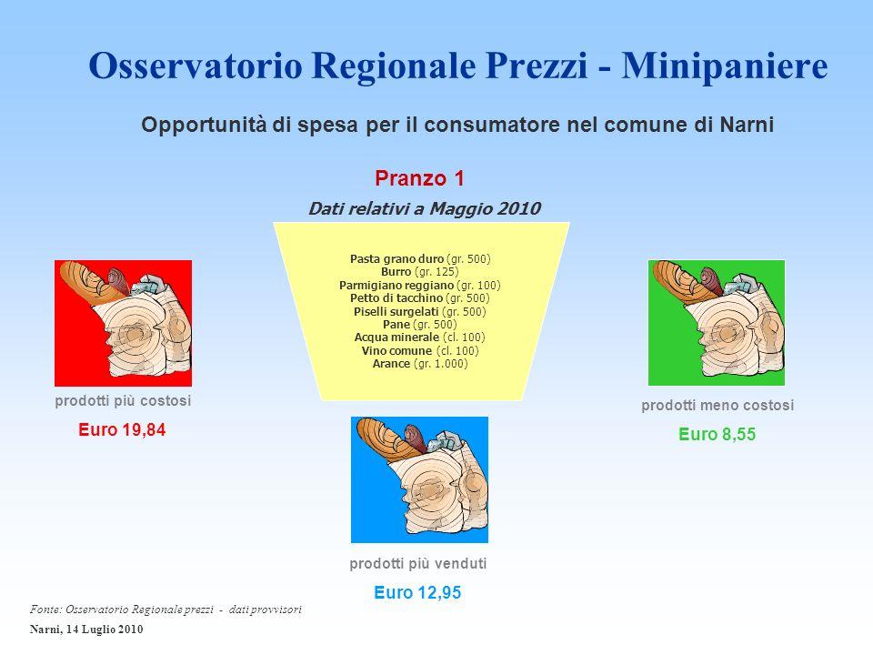 Osservatorio Regionale Prezzi - Minipaniere prodotti più costosi Euro 19,84 Pranzo 1 prodotti meno costosi Euro 8,55 prodotti più venduti Euro 12,95 Pasta grano duro (gr.