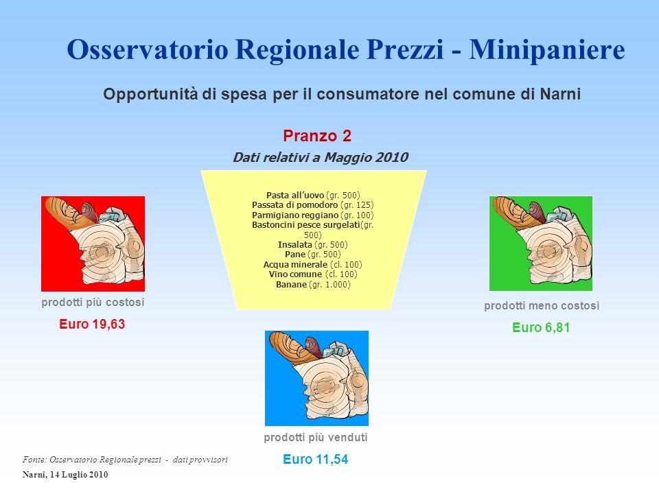 Osservatorio Regionale Prezzi - Minipaniere prodotti più costosi Euro 19,63 Pranzo 2 prodotti meno costosi Euro 6,81 prodotti più venduti Euro 11,54 Pasta alluovo (gr.