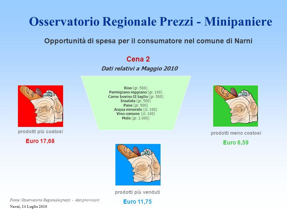Osservatorio Regionale Prezzi - Minipaniere prodotti più costosi Euro 17,68 Cena 2 prodotti meno costosi Euro 6,59 prodotti più venduti Euro 11,75 Riso (gr.