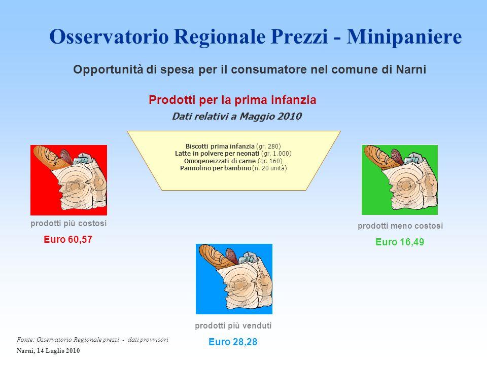 Osservatorio Regionale Prezzi - Minipaniere prodotti più costosi Euro 60,57 Prodotti per la prima infanzia prodotti meno costosi Euro 16,49 prodotti più venduti Euro 28,28 Biscotti prima infanzia (gr.