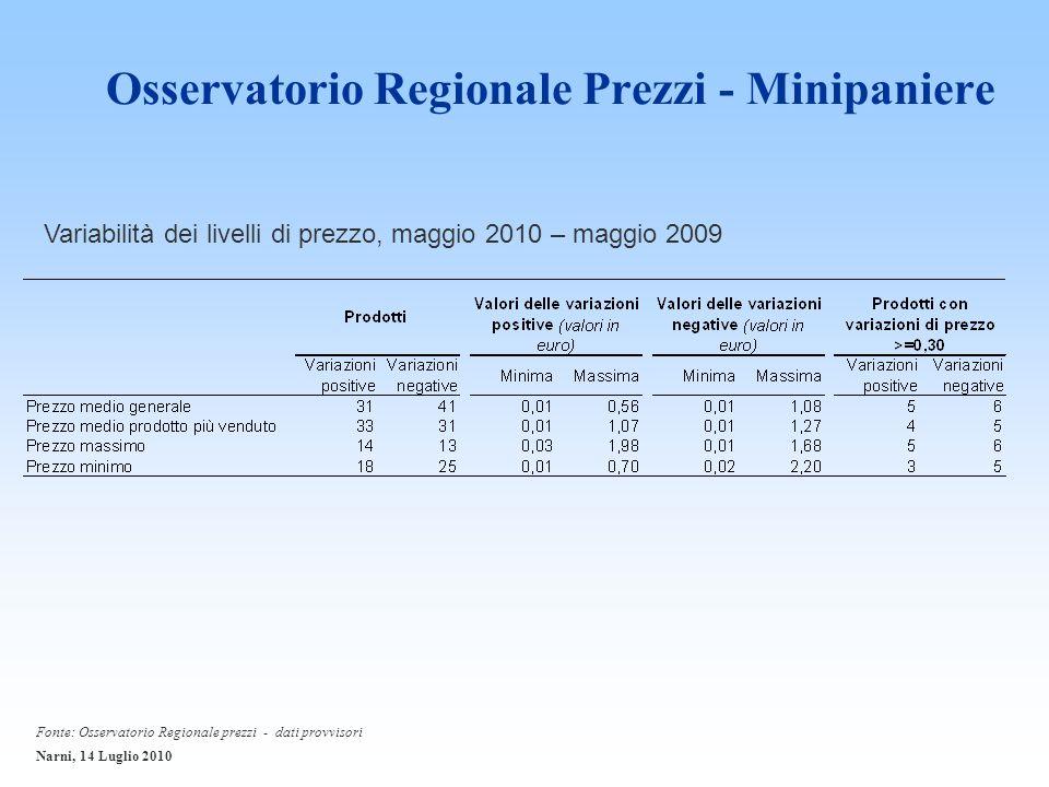 Osservatorio Regionale Prezzi - Minipaniere Variabilità dei livelli di prezzo, maggio 2010 – maggio 2009 Fonte: Osservatorio Regionale prezzi - dati provvisori Narni, 14 Luglio 2010