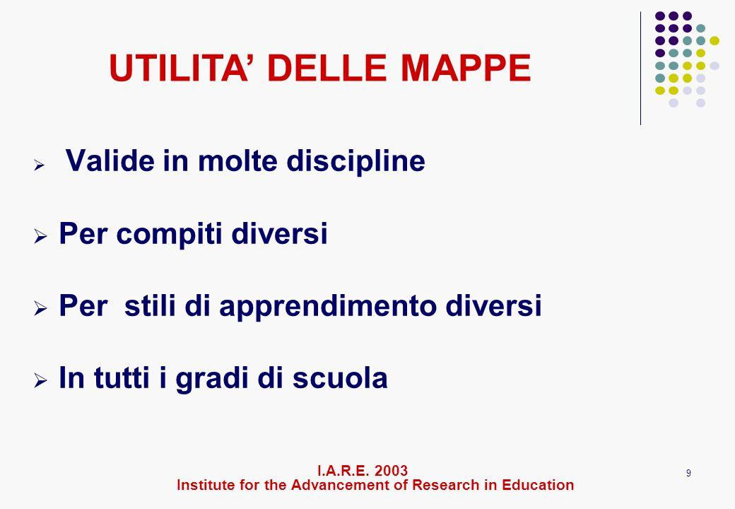 9 Valide in molte discipline Per compiti diversi Per stili di apprendimento diversi In tutti i gradi di scuola I.A.R.E. 2003 Institute for the Advance