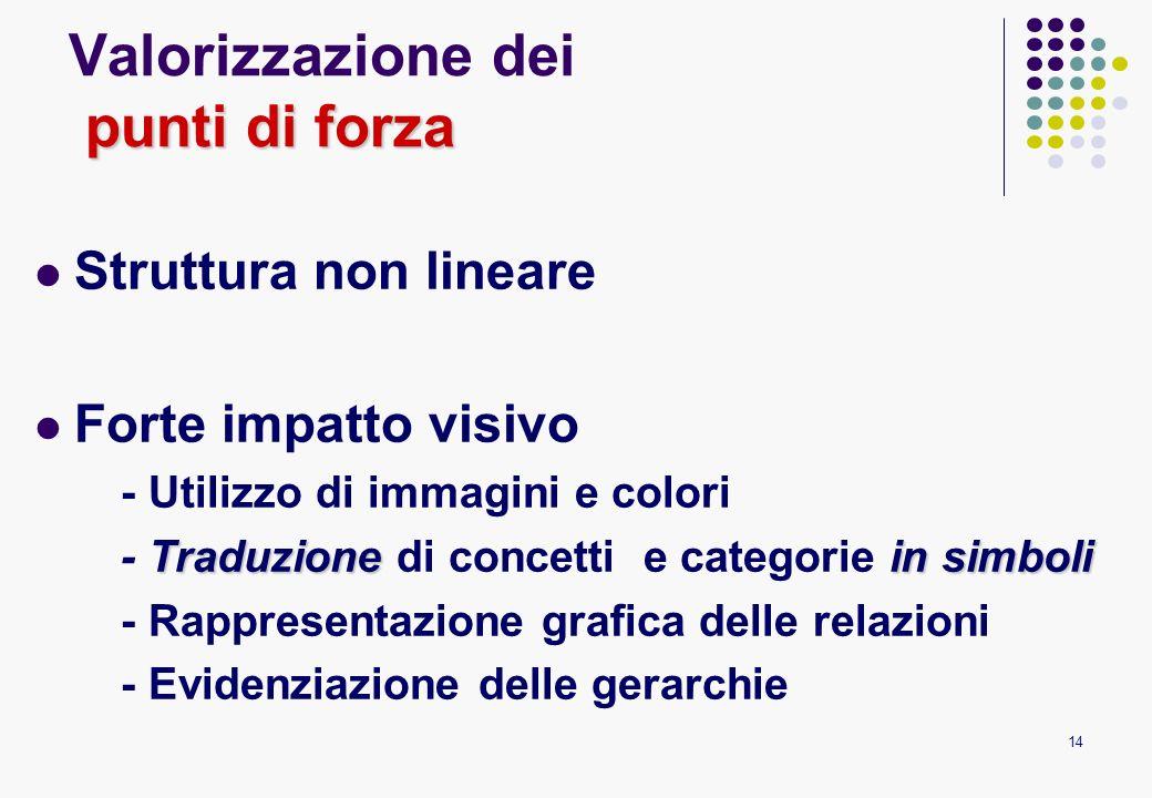 14 punti di forza Valorizzazione dei punti di forza Struttura non lineare Forte impatto visivo - Utilizzo di immagini e colori Traduzionein simboli -
