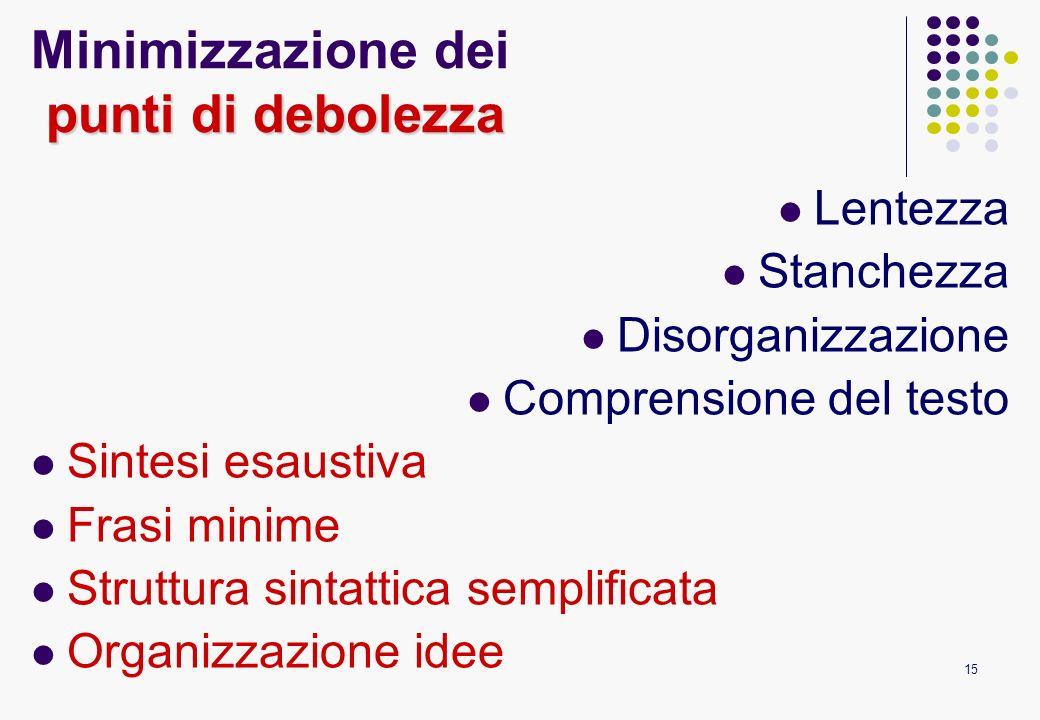 15 punti di debolezza Minimizzazione dei punti di debolezza Lentezza Stanchezza Disorganizzazione Comprensione del testo Sintesi esaustiva Frasi minim