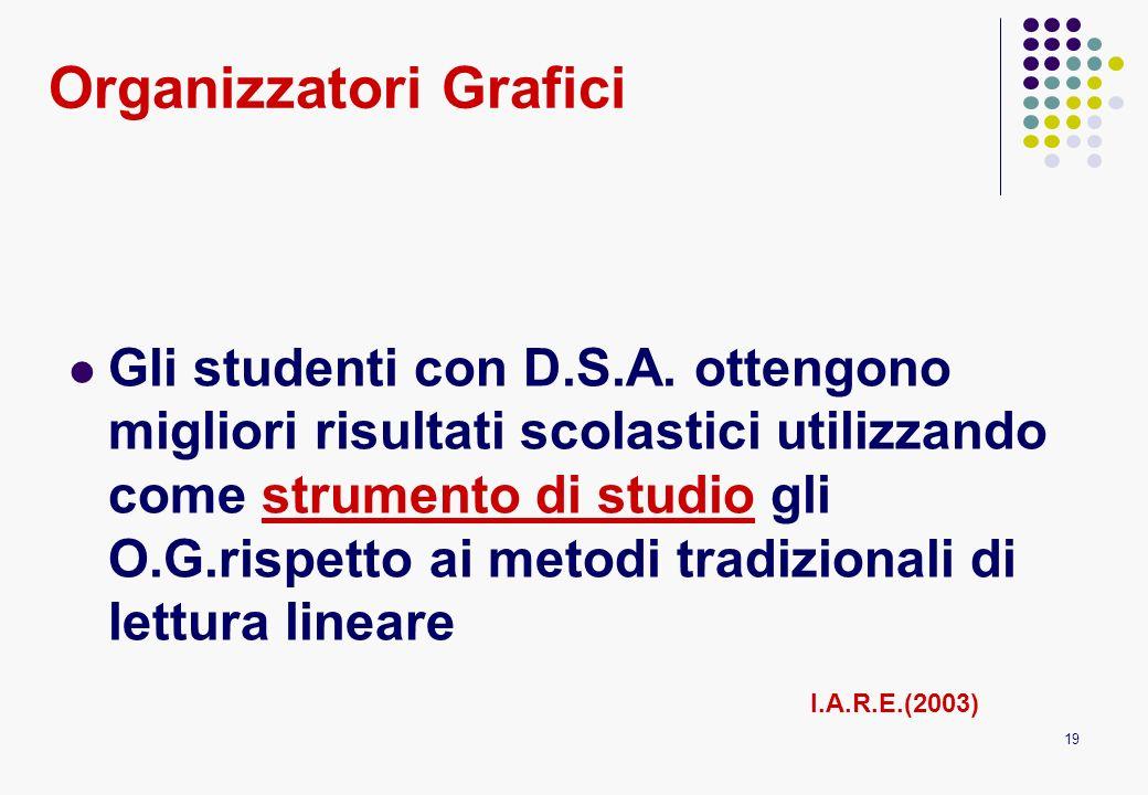 19 Organizzatori Grafici Gli studenti con D.S.A. ottengono migliori risultati scolastici utilizzando come strumento di studio gli O.G.rispetto ai meto
