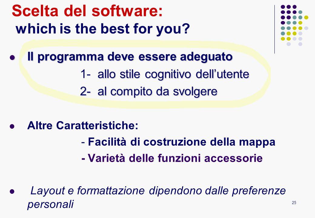 25 Scelta del software: which is the best for you? Il programma deve essere adeguato Il programma deve essere adeguato allo stile cognitivo dellutente