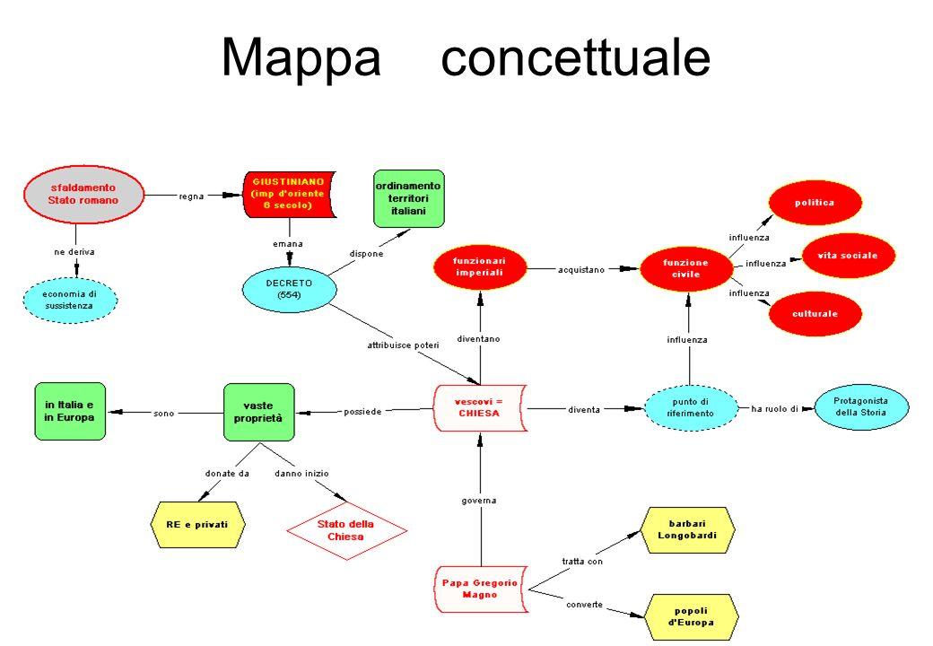 7 Mappa concettuale
