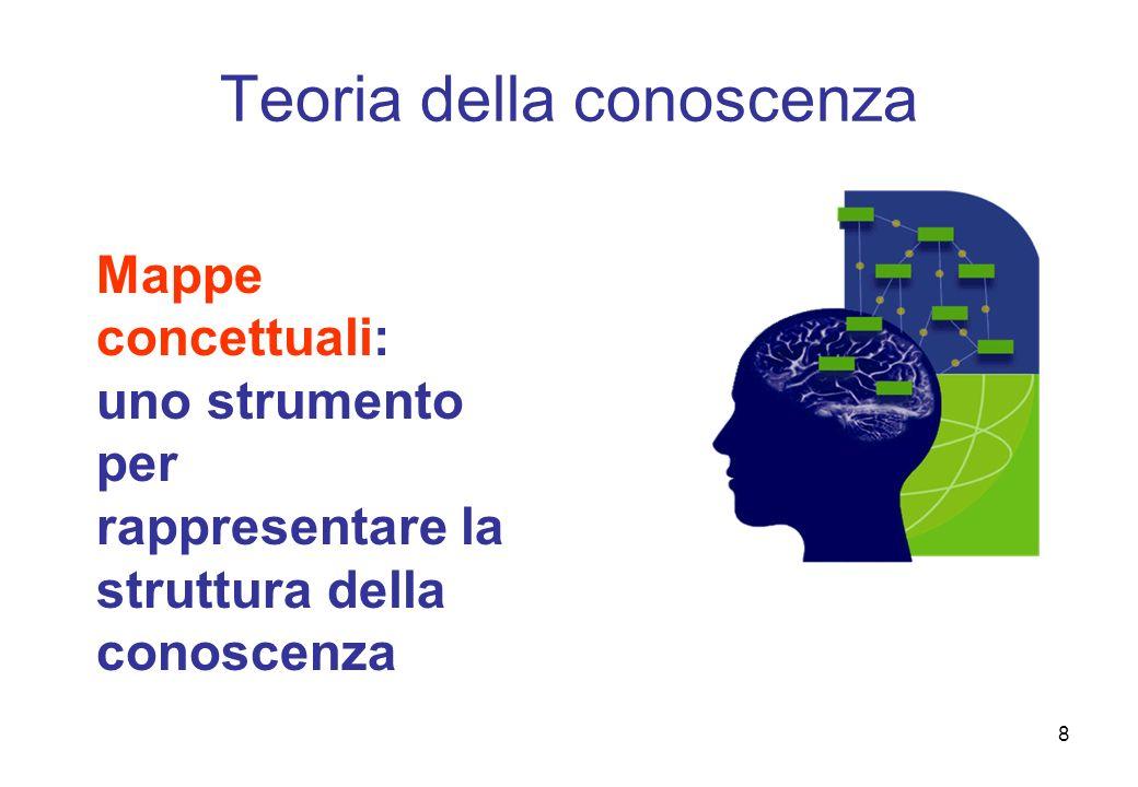 8 Mappe concettuali: uno strumento per rappresentare la struttura della conoscenza Teoria della conoscenza
