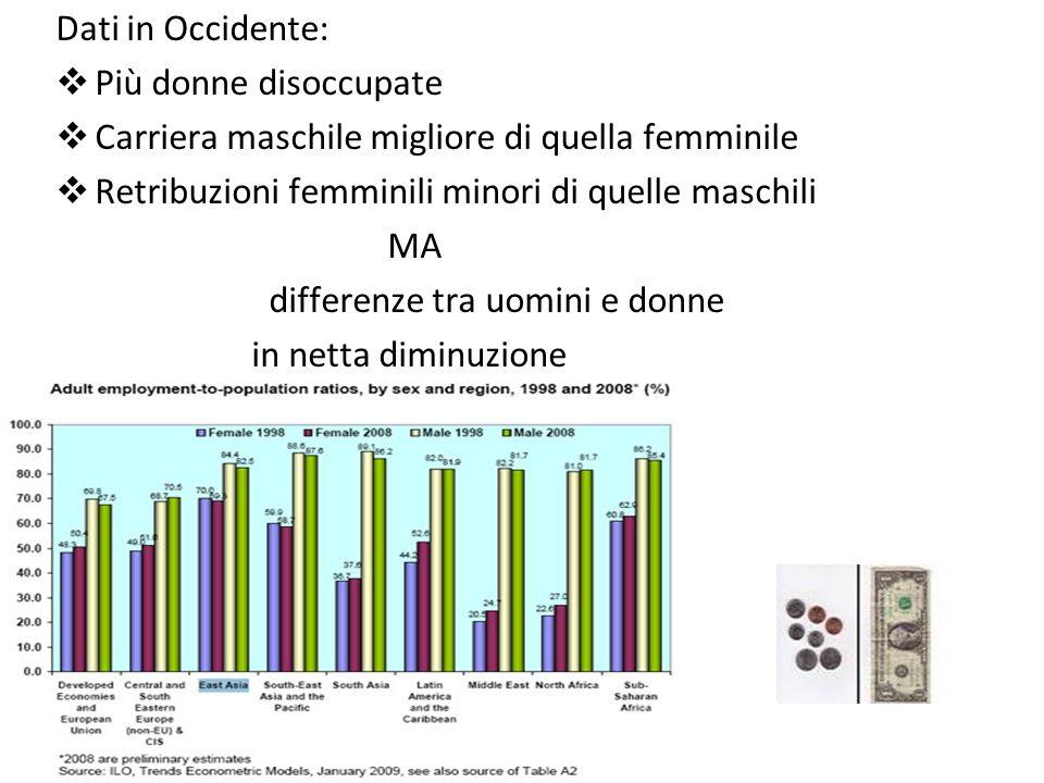 Dati in Occidente: Più donne disoccupate Carriera maschile migliore di quella femminile Retribuzioni femminili minori di quelle maschili MA differenze