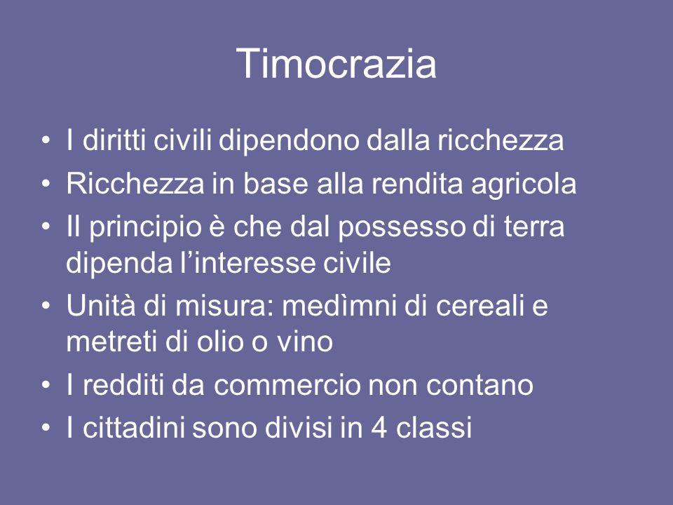 Timocrazia I diritti civili dipendono dalla ricchezza Ricchezza in base alla rendita agricola Il principio è che dal possesso di terra dipenda lintere
