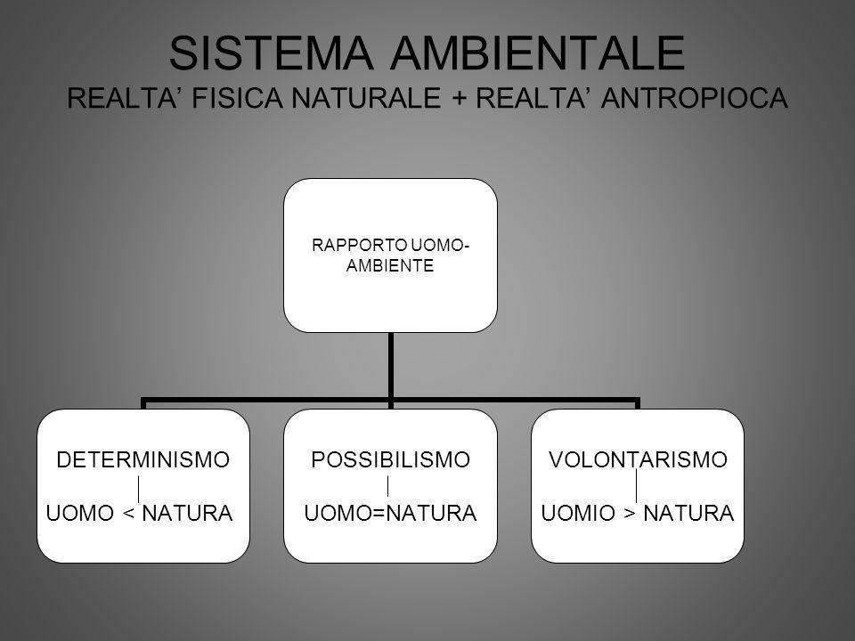 SISTEMA AMBIENTALE REALTA FISICA NATURALE + REALTA ANTROPIOCA RAPPORTO UOMO- AMBIENTE DETERMINISMO UOMO < NATURA POSSIBILISMO UOMO=NATURA VOLONTARISMO