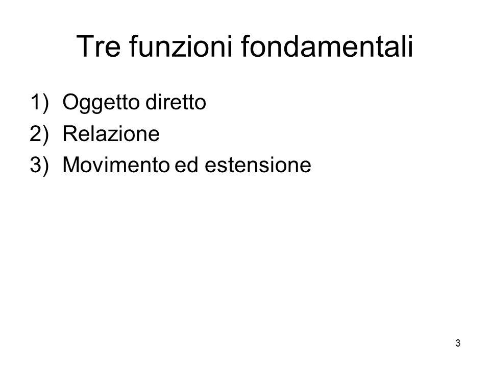 3 Tre funzioni fondamentali 1)Oggetto diretto 2)Relazione 3)Movimento ed estensione
