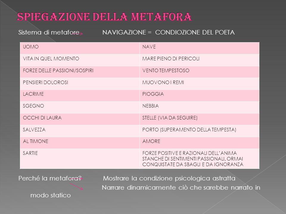 COLLEGAMENTO CON ALTRE OPERE/CORRENTI LETTERARIE MONDO CORTESE MONDO CORTESE AMBITO SICILIANO AMBITO SICILIANO AMPLIAMENTO RISPETTO A TRADIZIONE CORTESE: Petrarca vuole tutelare la propria interiorità oltre a quella dellamata (Andrea Cappellano) AMPLIAMENTO RISPETTO A TRADIZIONE CORTESE: Petrarca vuole tutelare la propria interiorità oltre a quella dellamata (Andrea Cappellano) CAVALCANTI: - Tema della solitudine come in Perchi no CAVALCANTI: - Tema della solitudine come in Perchi no spero di tornar giammai, che si ritrova in seguito in Leopardi.