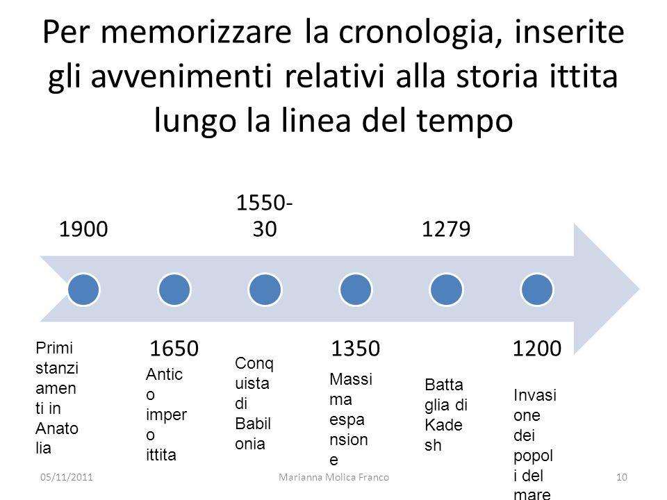 Marianna Molica Franco11 Cultura degli Ittiti Il sovrano è scelto da unassemblea di nobili Tradizione giuridica: sanzioni economiche – Che differenza rispetto alla Mesopotamia.