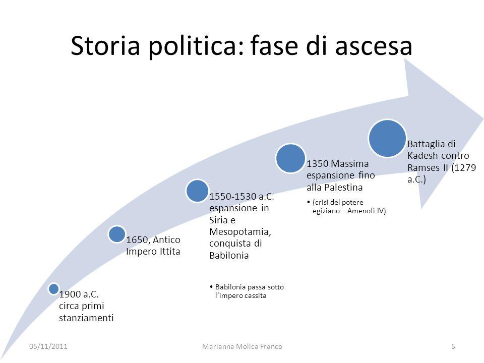 Carta relativa allespansione dellimpero ittita 05/11/20116Marianna Molica Franco