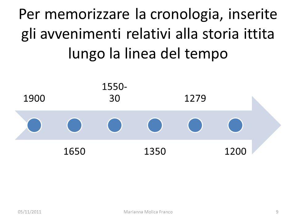 Per memorizzare la cronologia, inserite gli avvenimenti relativi alla storia ittita lungo la linea del tempo 1900 1650 1550- 30 1350 1279 1200 05/11/2