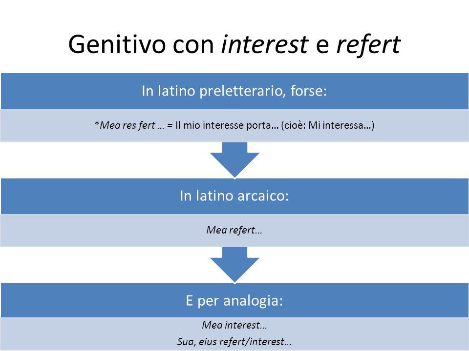 Genitivo con interest e refert E per analogia: Mea interest… Sua, eius refert/interest… In latino arcaico: Mea refert… In latino preletterario, forse: