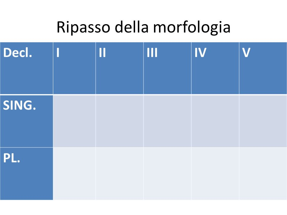 Ripasso della morfologia Decl.IIIIIIIVV SING. PL.