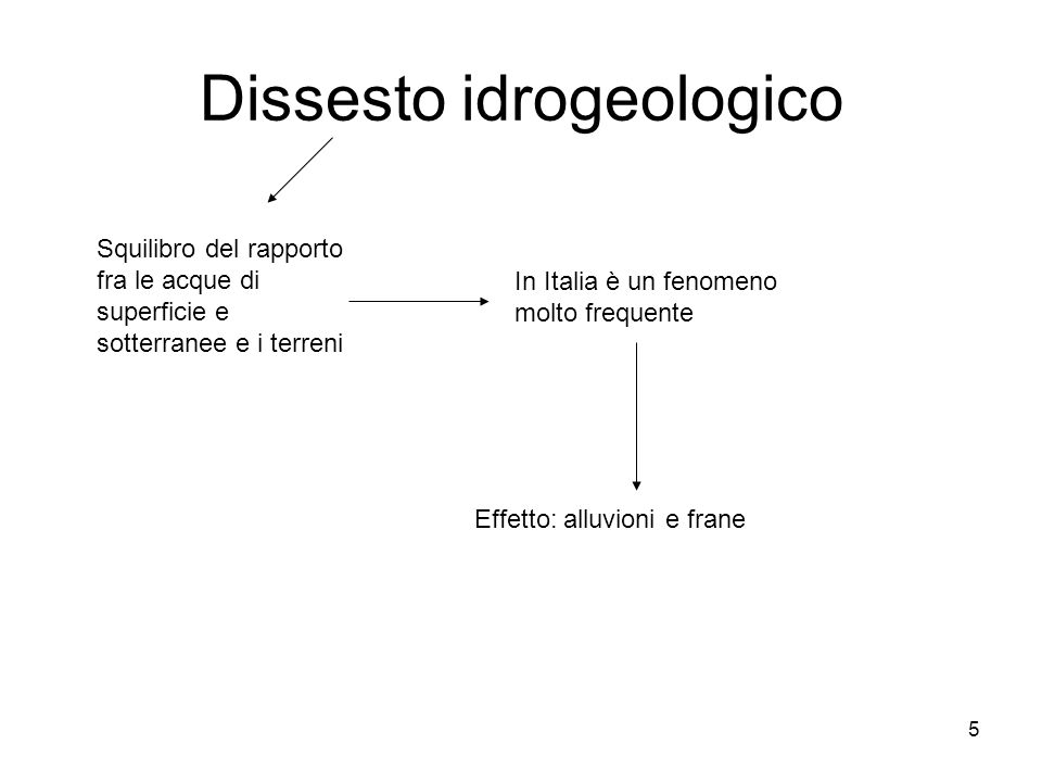 5 Dissesto idrogeologico Squilibro del rapporto fra le acque di superficie e sotterranee e i terreni In Italia è un fenomeno molto frequente Effetto: