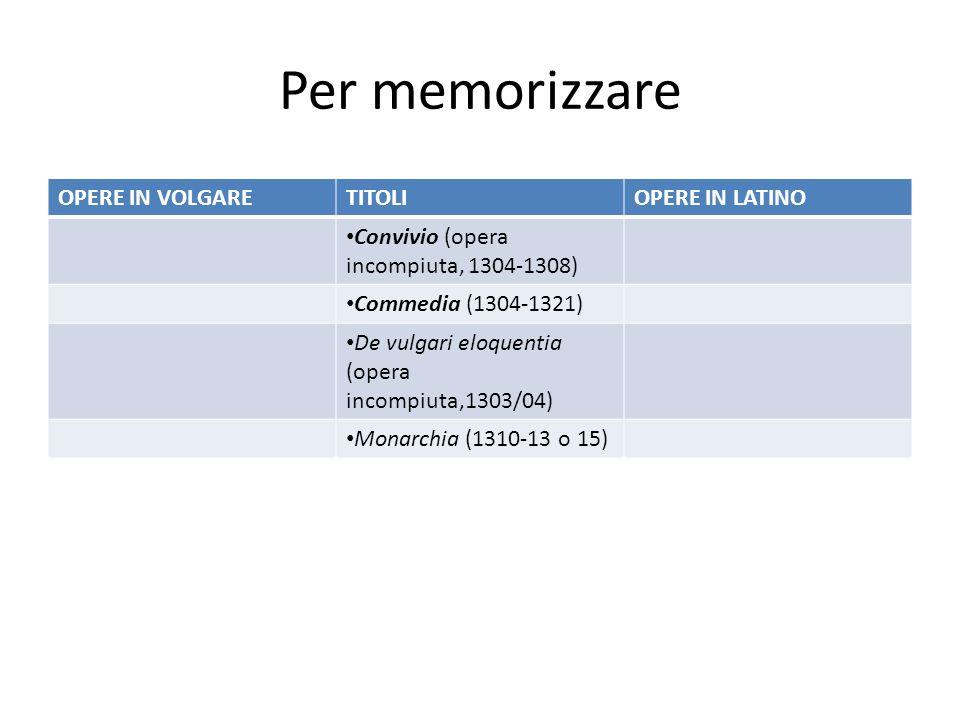 Per memorizzare OPERE IN VOLGARETITOLIOPERE IN LATINO Convivio (opera incompiuta, 1304-1308) Commedia (1304-1321) De vulgari eloquentia (opera incompi