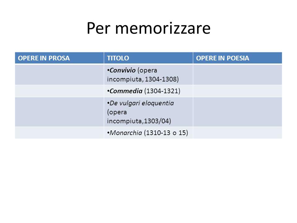 Per memorizzare OPERE IN PROSATITOLOOPERE IN POESIA Convivio (opera incompiuta, 1304-1308) Commedia (1304-1321) De vulgari eloquentia (opera incompiut