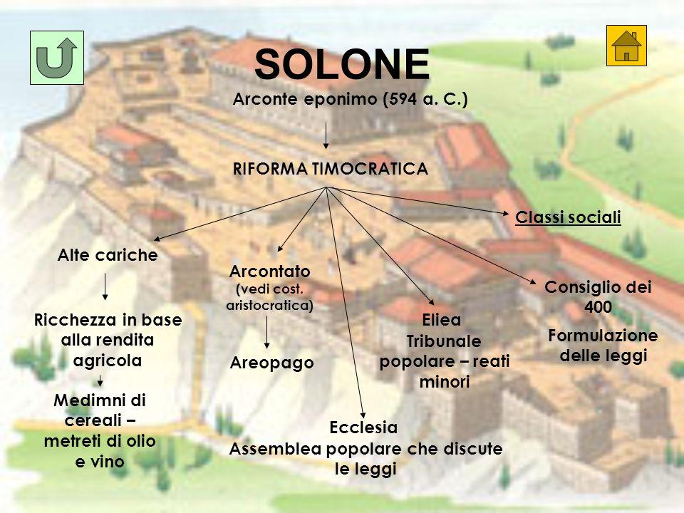 SOLONE Arconte eponimo (594 a.