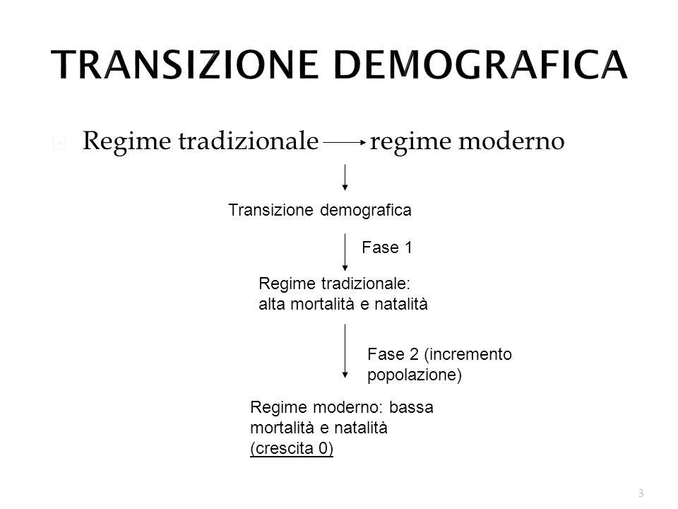 3 Regime tradizionale regime moderno Transizione demografica Regime tradizionale: alta mortalità e natalità Regime moderno: bassa mortalità e natalità (crescita 0) Fase 1 Fase 2 (incremento popolazione)