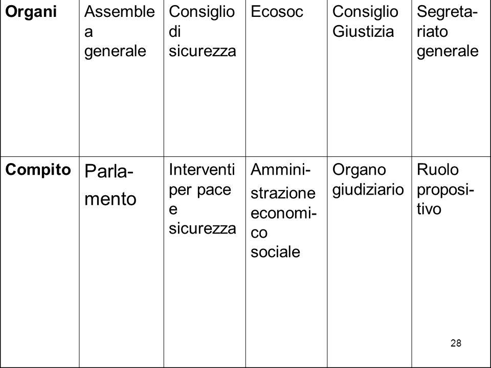 28 OrganiAssemble a generale Consiglio di sicurezza EcosocConsiglio Giustizia Segreta- riato generale Compito Parla- mento Interventi per pace e sicur