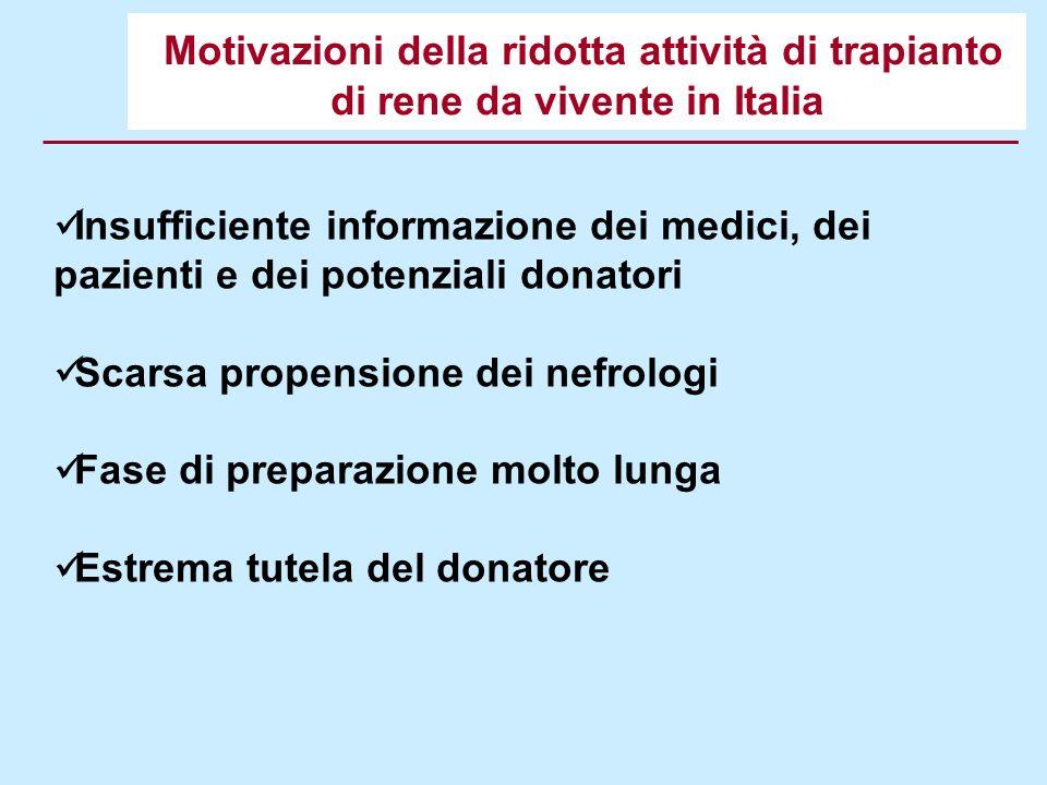 Motivazioni della ridotta attività di trapianto di rene da vivente in Italia Insufficiente informazione dei medici, dei pazienti e dei potenziali dona