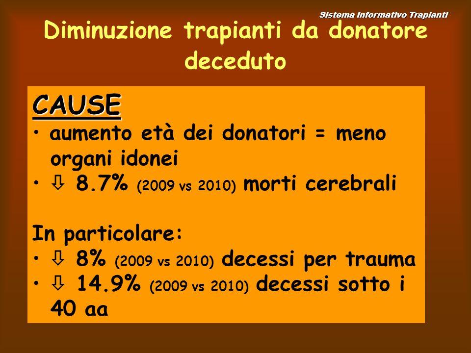 Diminuzione trapianti da donatore deceduto Sistema Informativo Trapianti CAUSE aumento età dei donatori = meno organi idonei 8.7% (2009 vs 2010) morti cerebrali In particolare: 8% (2009 vs 2010) decessi per trauma 14.9% (2009 vs 2010) decessi sotto i 40 aa