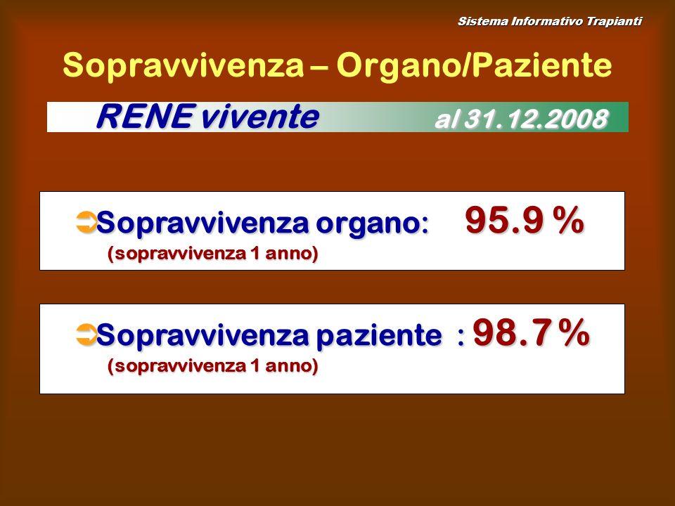 Sopravvivenza – Organo/Paziente Sopravvivenza organo: 95.9 % Sopravvivenza organo: 95.9 % (sopravvivenza 1 anno) Sopravvivenza paziente : 98.7 % Sopravvivenza paziente : 98.7 % (sopravvivenza 1 anno) RENE vivente al 31.12.2008 Sistema Informativo Trapianti