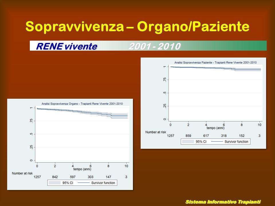 Sopravvivenza – Organo/Paziente Sistema Informativo Trapianti RENE vivente 2001 - 2010