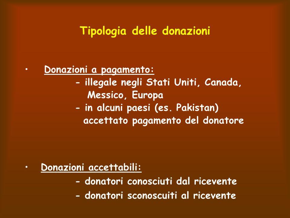 Tipologia delle donazioni Donazioni a pagamento: - illegale negli Stati Uniti, Canada, Messico, Europa - in alcuni paesi (es.