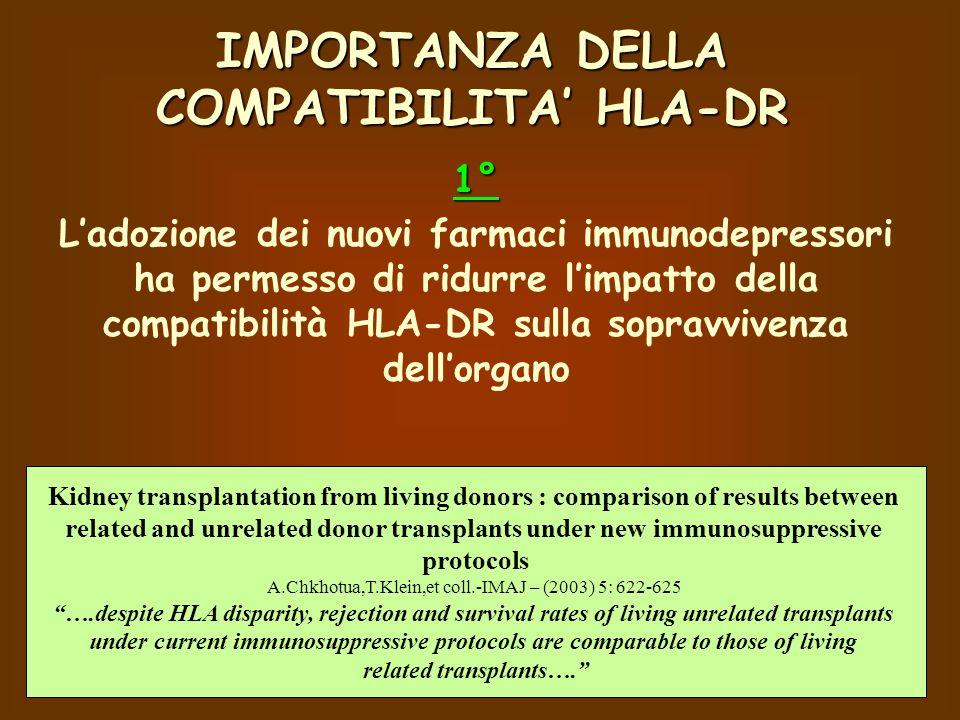 1° Ladozione dei nuovi farmaci immunodepressori ha permesso di ridurre limpatto della compatibilità HLA-DR sulla sopravvivenza dellorgano Kidney transplantation from living donors : comparison of results between related and unrelated donor transplants under new immunosuppressive protocols A.Chkhotua,T.Klein,et coll.-IMAJ – (2003) 5: 622-625 ….despite HLA disparity, rejection and survival rates of living unrelated transplants under current immunosuppressive protocols are comparable to those of living related transplants….