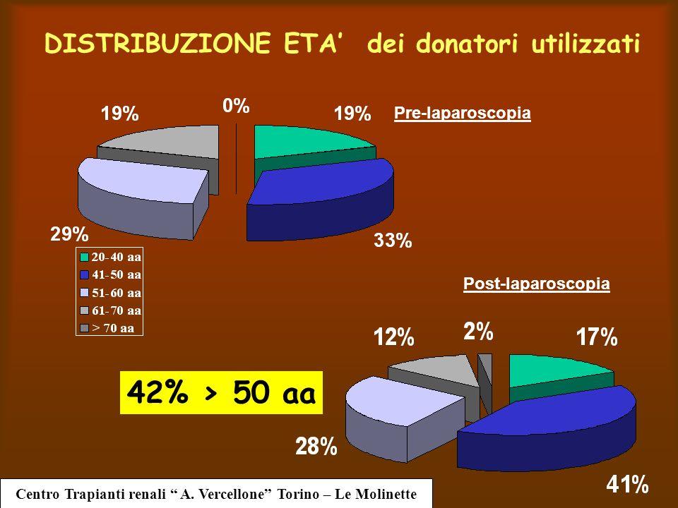 DISTRIBUZIONE ETA dei donatori utilizzati Pre-laparoscopia Post-laparoscopia Centro Trapianti renali A.