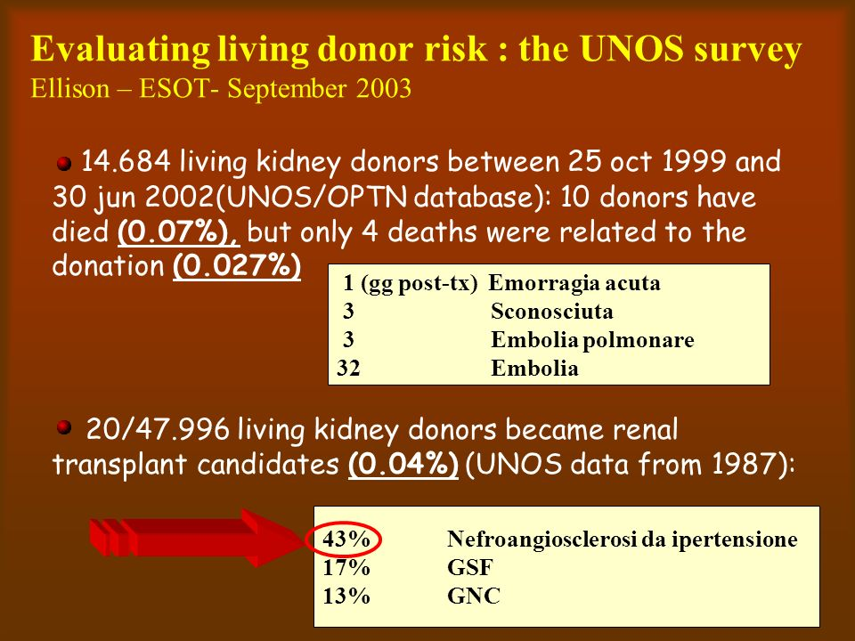 Evaluating living donor risk : the UNOS survey Ellison – ESOT- September 2003 14.684 living kidney donors between 25 oct 1999 and 30 jun 2002(UNOS/OPT