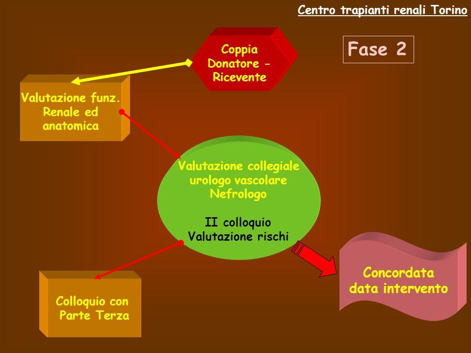 Coppia Donatore - Ricevente Colloquio con Parte Terza Valutazione funz.