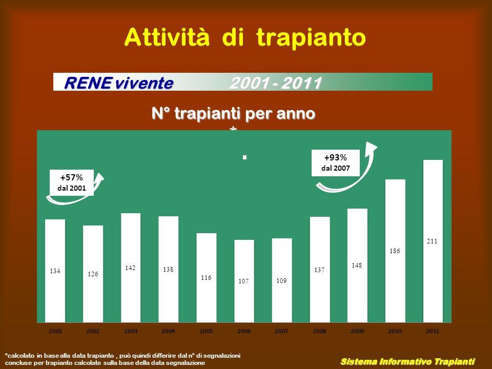 LDT in riceventi con GSF o GNMP La presenza di GSF o GNMP nei riceventi non è considerata una controindicazione al Trapianto renale da donatore vivente ( 89% Centri AIRT ) Corretta informazione Corretta informazione Centro trapianti renali Torino
