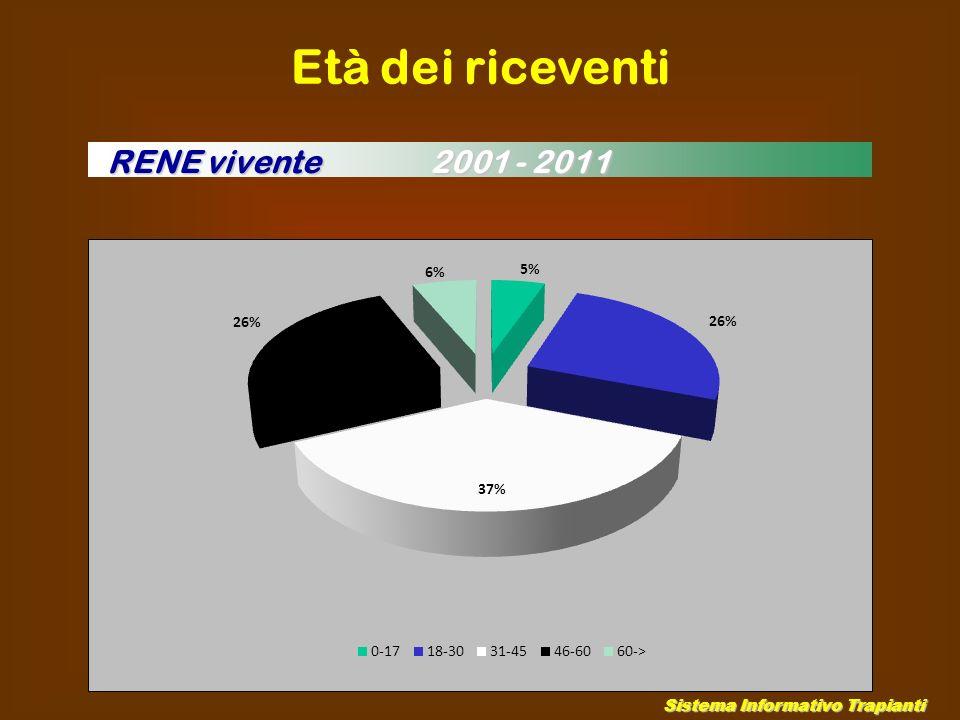 Età dei riceventi Sistema Informativo Trapianti RENE vivente 2001 - 2011