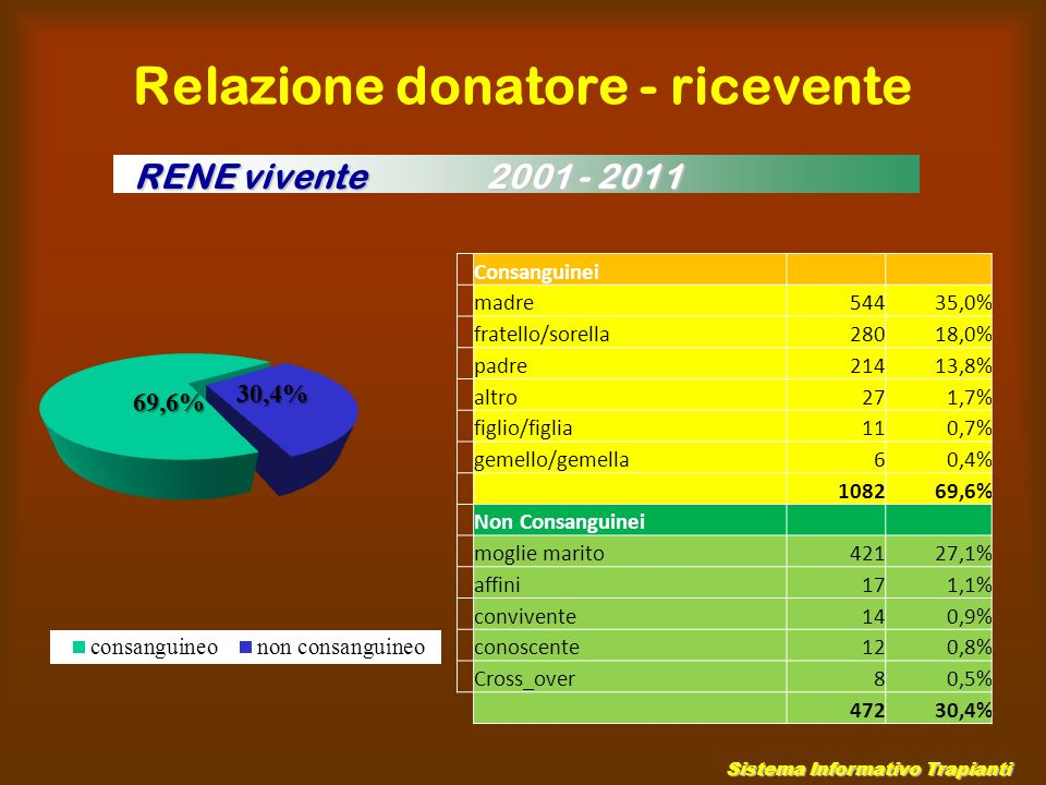 Relazione donatore - ricevente Sistema Informativo Trapianti Consanguinei madre54435,0% fratello/sorella28018,0% padre21413,8% altro271,7% figlio/figlia110,7% gemello/gemella60,4% 108269,6% Non Consanguinei moglie marito42127,1% affini171,1% convivente140,9% conoscente120,8% Cross_over80,5% 47230,4% RENE vivente 2001 - 2011