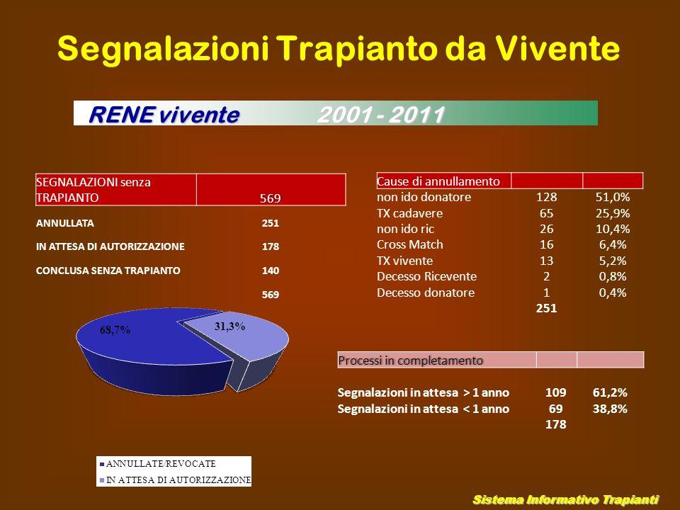 Sistema Informativo Trapianti SEGNALAZIONI senza TRAPIANTO569 ANNULLATA251 IN ATTESA DI AUTORIZZAZIONE178 CONCLUSA SENZA TRAPIANTO140 569 Segnalazioni Trapianto da Vivente RENE vivente 2001 - 2011 Cause di annullamento non ido donatore12851,0% TX cadavere6525,9% non ido ric2610,4% Cross Match166,4% TX vivente135,2% Decesso Ricevente20,8% Decesso donatore10,4% 251 Processi in completamentoProcessi in completamento Segnalazioni in attesa > 1 anno10961,2% Segnalazioni in attesa < 1 anno6938,8% 178