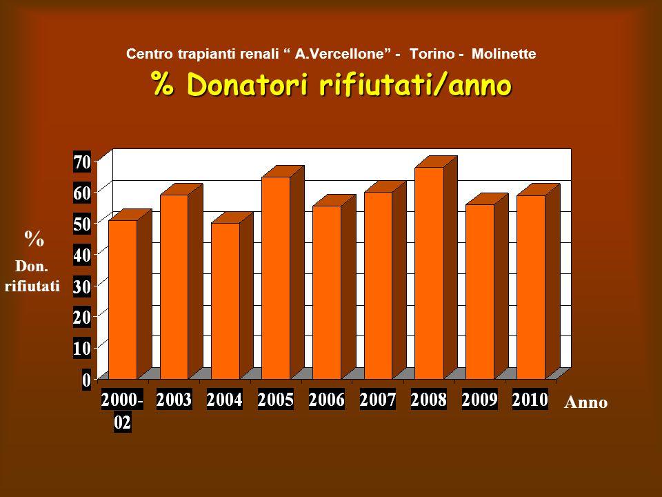 % Donatori rifiutati/anno Centro trapianti renali A.Vercellone - Torino - Molinette % Donatori rifiutati/anno Anno % Don.