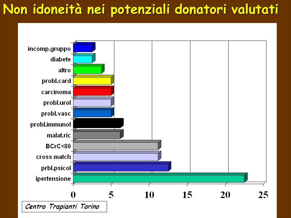 Non idoneità nei potenziali donatori valutati Centro Trapianti Torino