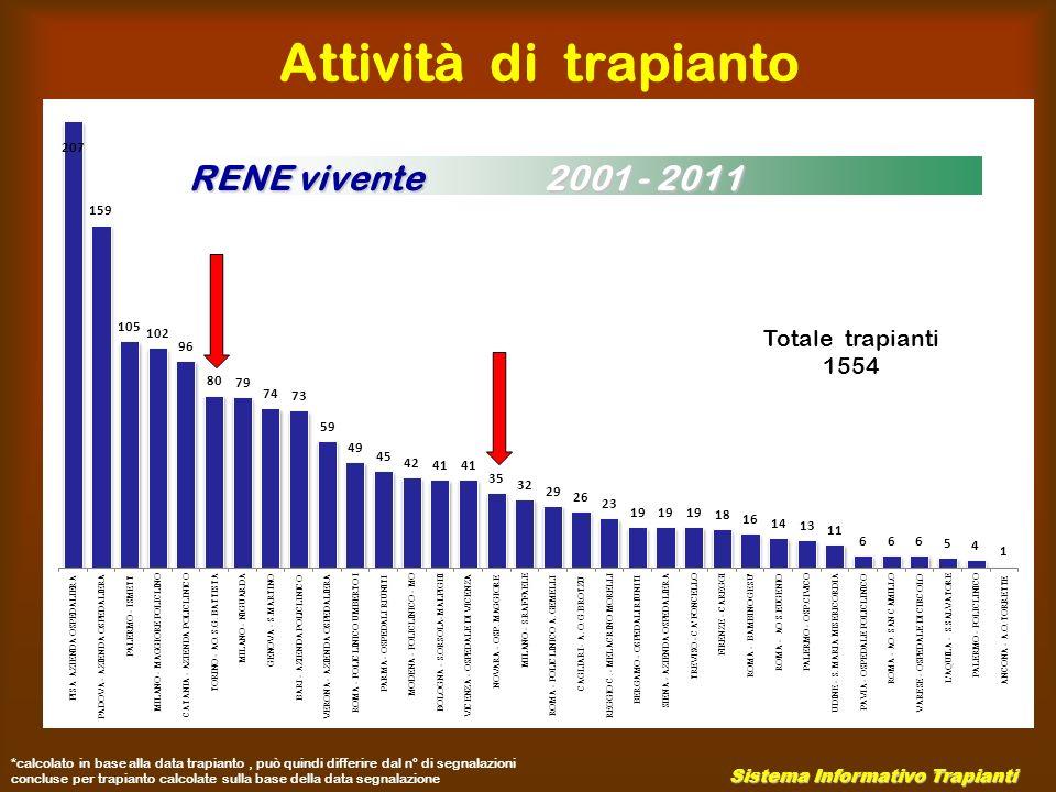 RENE vivente al 31.12.2010 Attività di trapianto 2001/2010 Sistema Informativo Trapianti 4.5% 3136 (141/3136) 5.8% 2874 (167/2874)