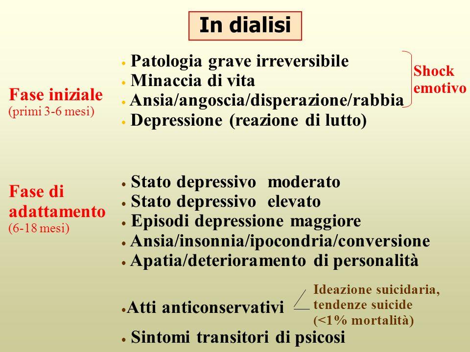 Patologia grave irreversibile Minaccia di vita Ansia/angoscia/disperazione/rabbia Depressione (reazione di lutto) Shock emotivo Stato depressivo moder
