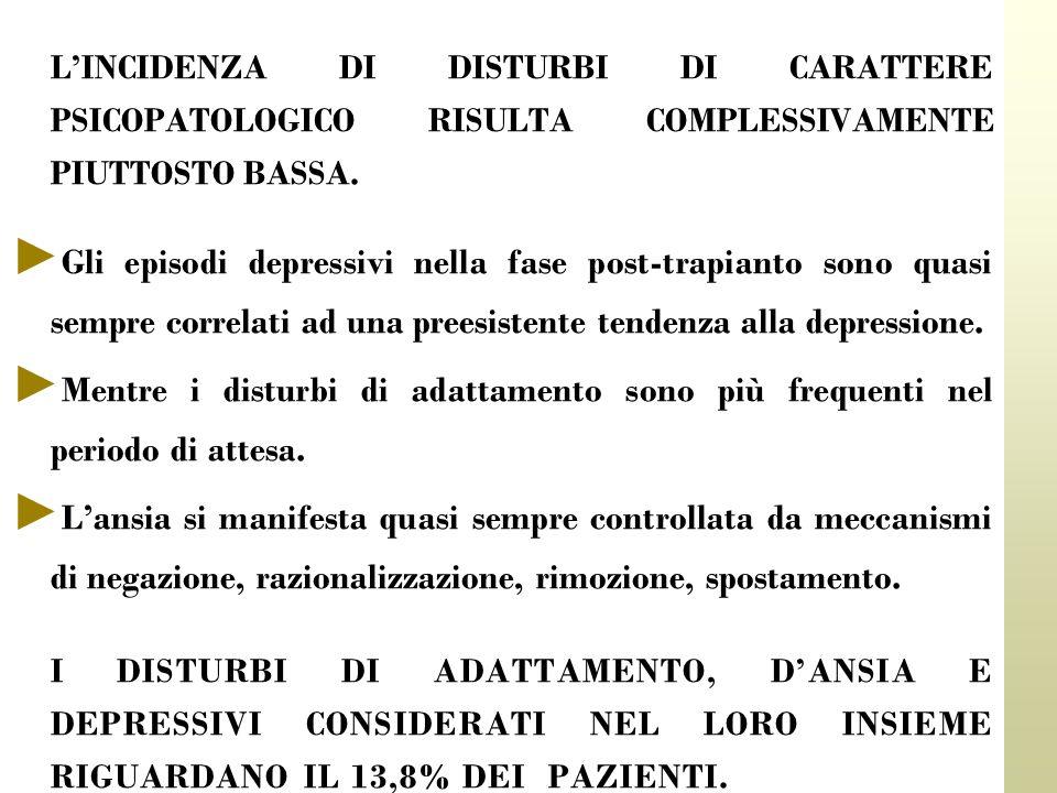 LINCIDENZA DI DISTURBI DI CARATTERE PSICOPATOLOGICO RISULTA COMPLESSIVAMENTE PIUTTOSTO BASSA. Gli episodi depressivi nella fase post-trapianto sono qu