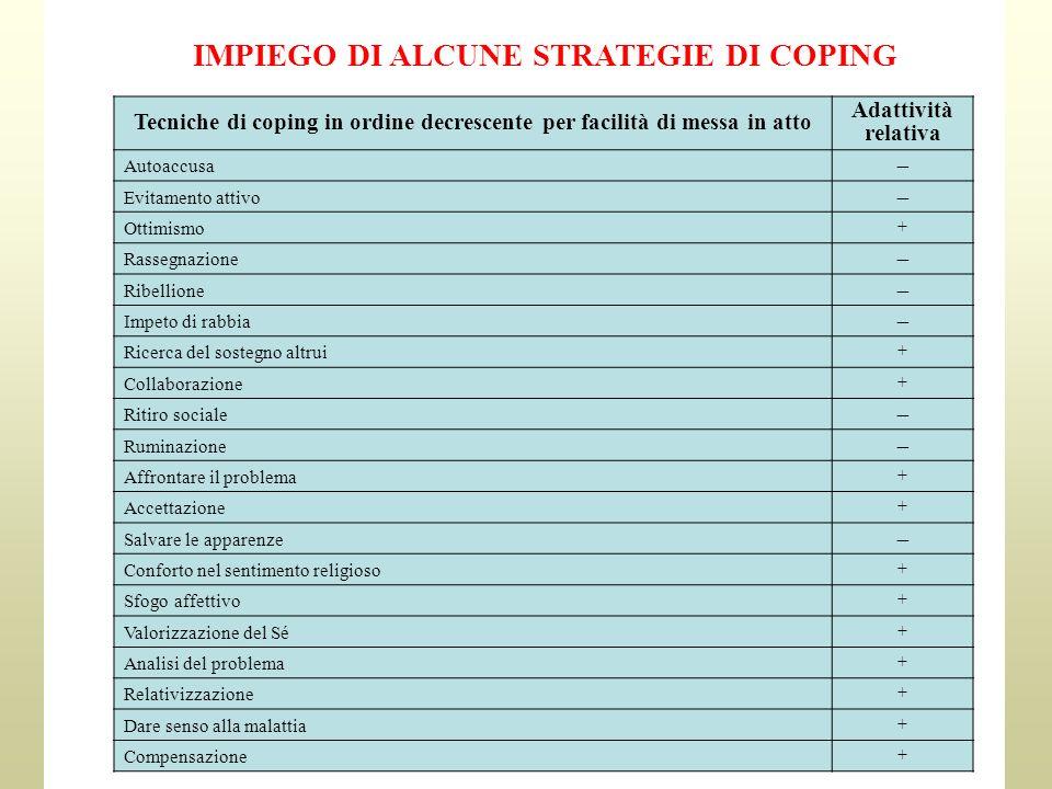 IMPIEGO DI ALCUNE STRATEGIE DI COPING Tecniche di coping in ordine decrescente per facilità di messa in atto Adattività relativa Autoaccusa Evitamento