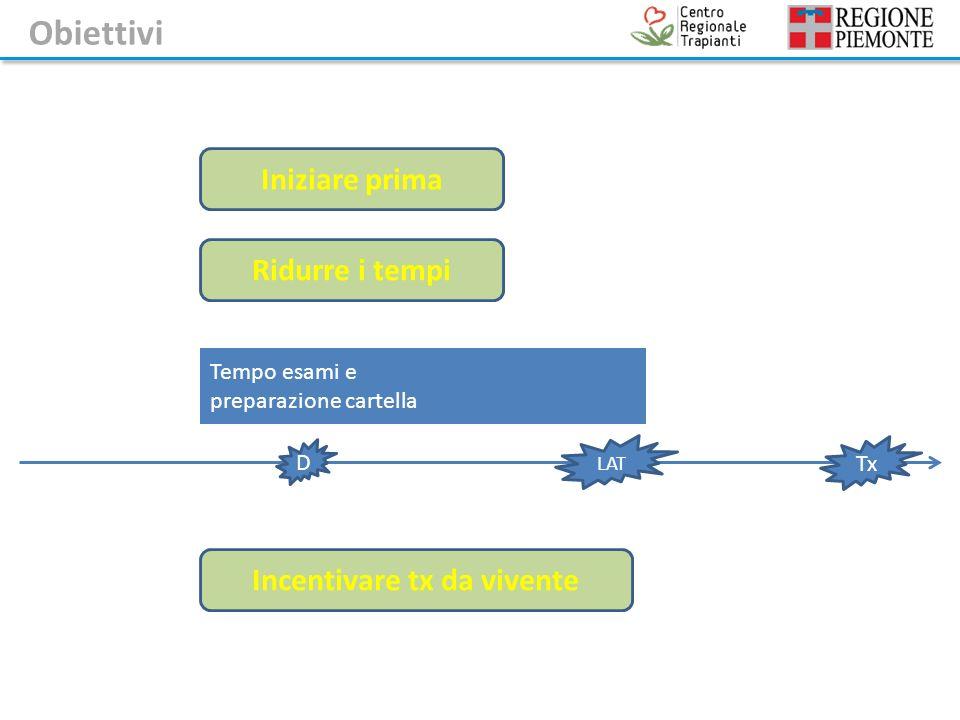 Tempo esami e preparazione cartella Iniziare prima Ridurre i tempi LAT D Tx Incentivare tx da vivente Obiettivi