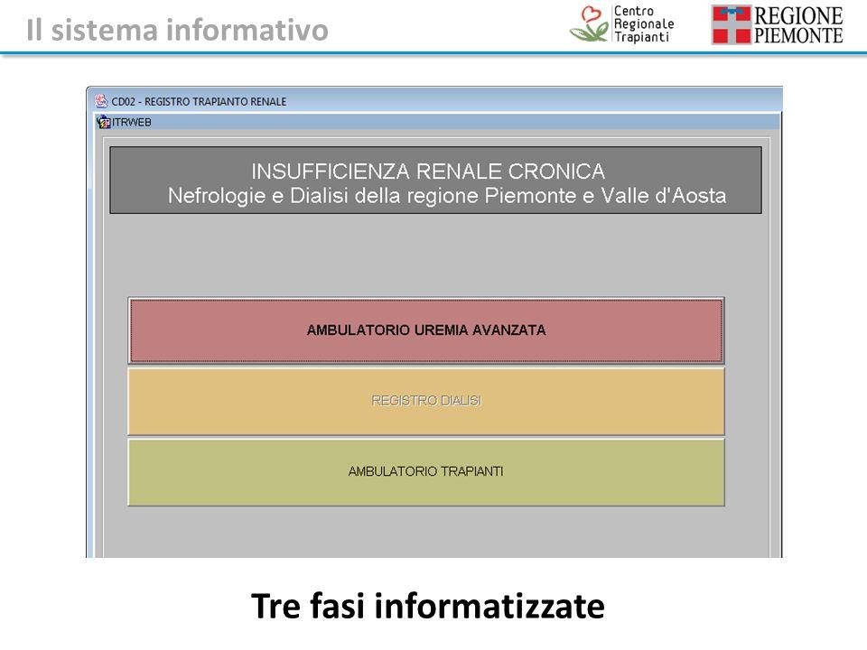 Tre fasi informatizzate Il sistema informativo