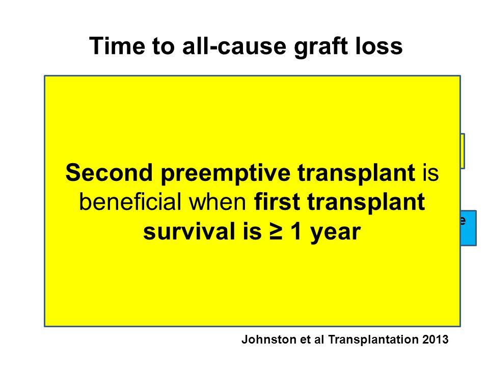Johnston et al Transplantation 2013 Time to all-cause graft loss Preemptive 2° Tx Non Preemptive 2° Tx Second preemptive transplant is beneficial when